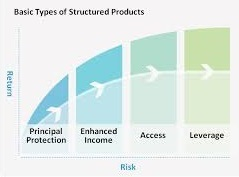 Risk assessment of investment products